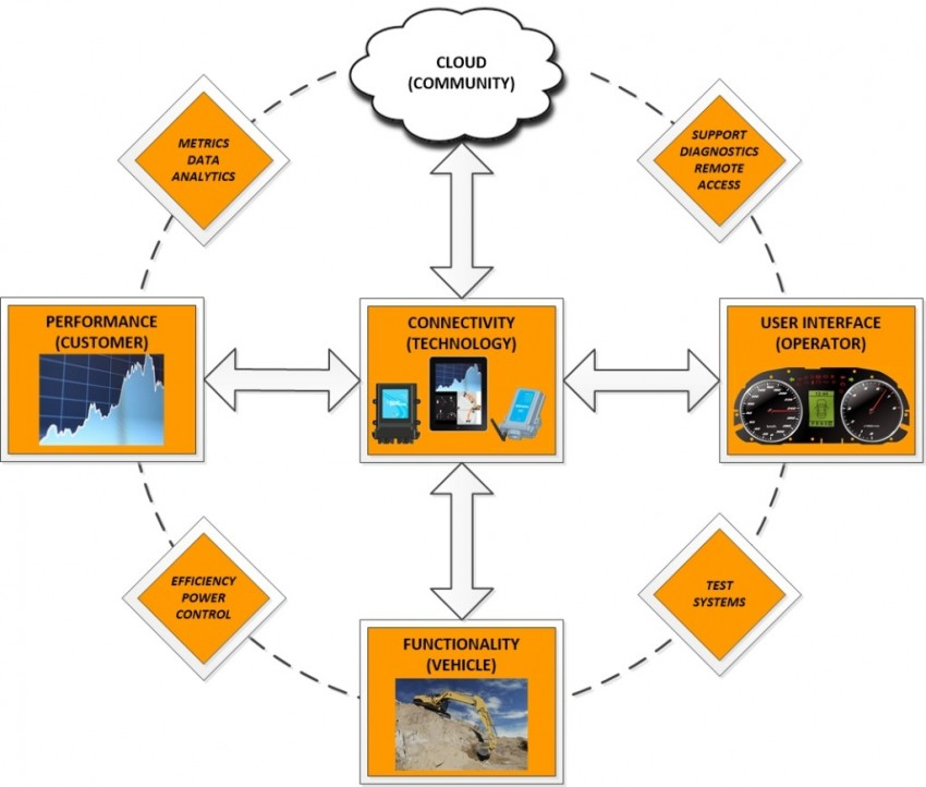 Intelligent Construction Machinery: What Integrated Wireless Technologies Can Offer Mobile Control Systems.