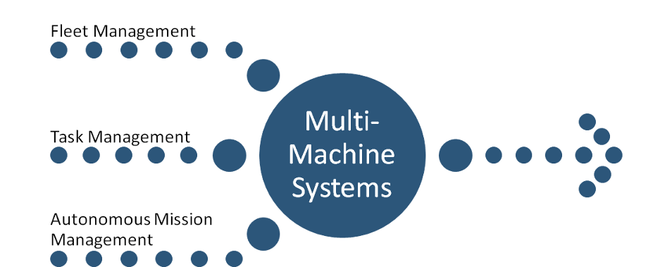 Multi-Machine Systems