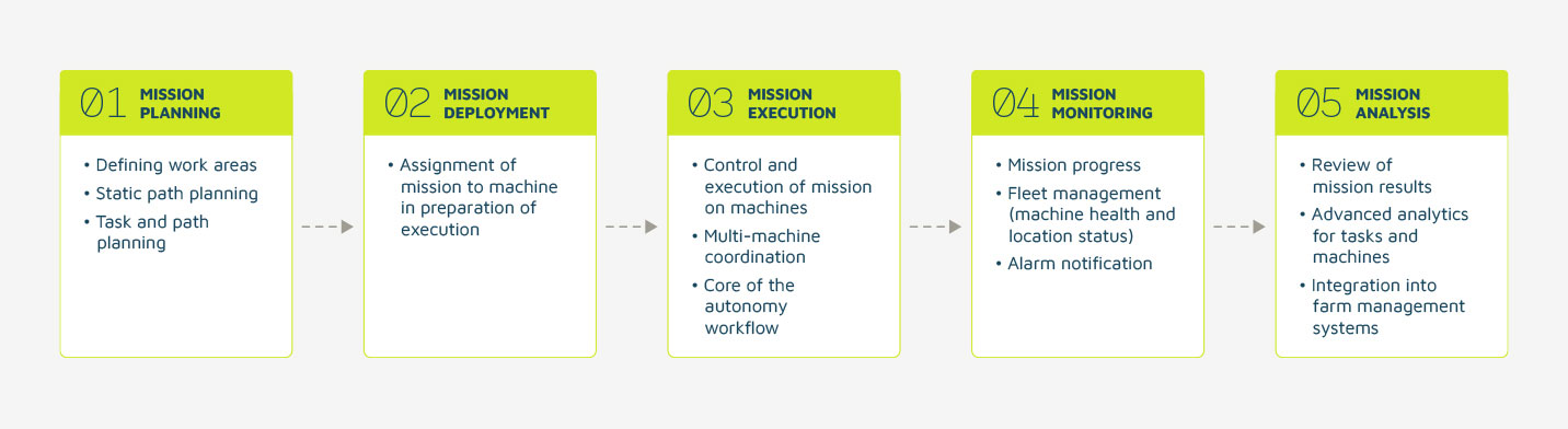 Stages of an Autonomous Workflow